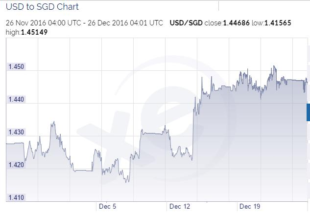 USD to SGD chart