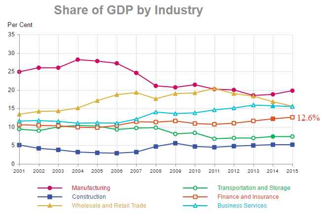 Sector Singapore GDP contribution