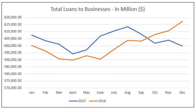 MAS total business loan singapore