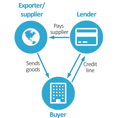 Trade-Finance-Diagram