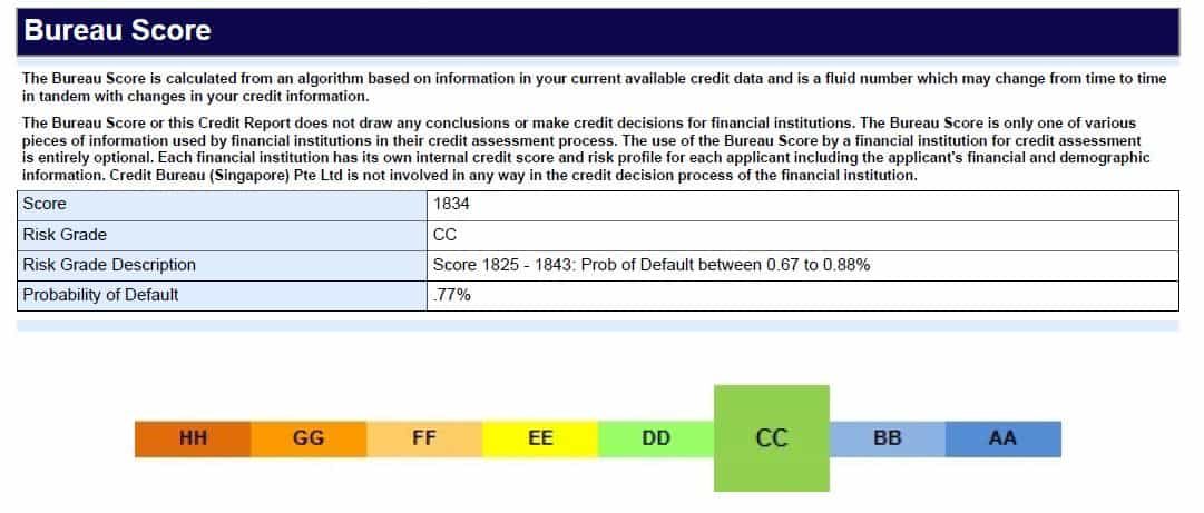 credit bureau report score for sme loan singapore