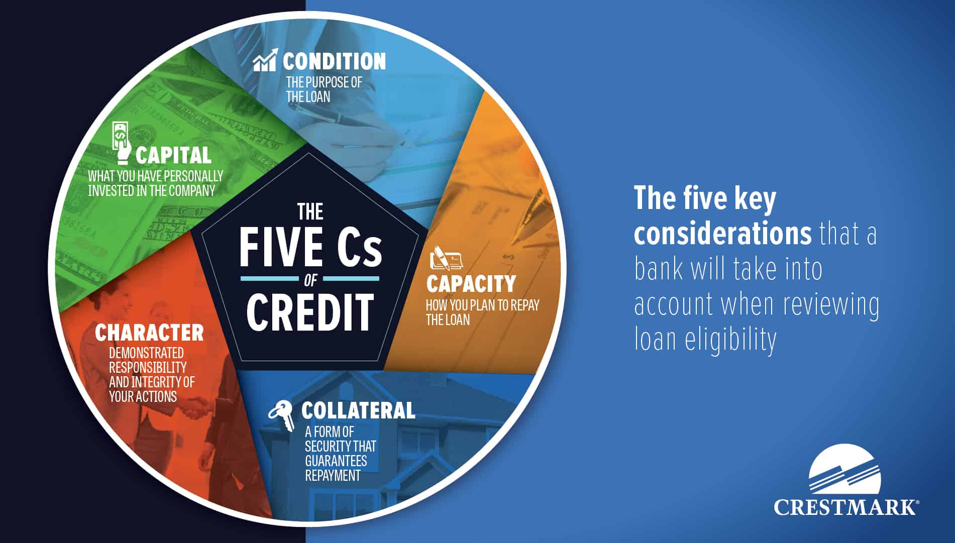5Cs of credit