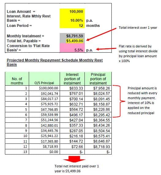 small business loan calculator amortization schedule