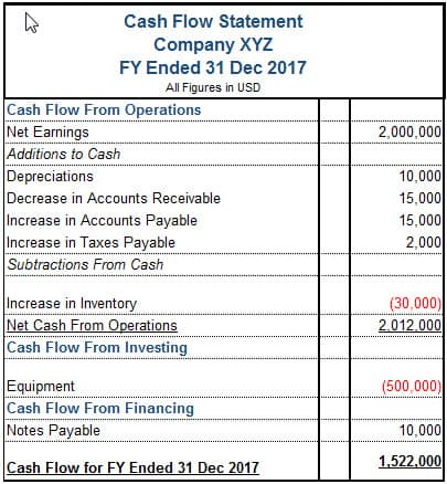 cash flow statement sample
