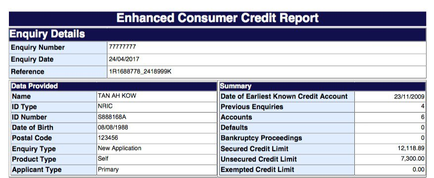 Credit bureau report and how credit rating affects for Bureau report