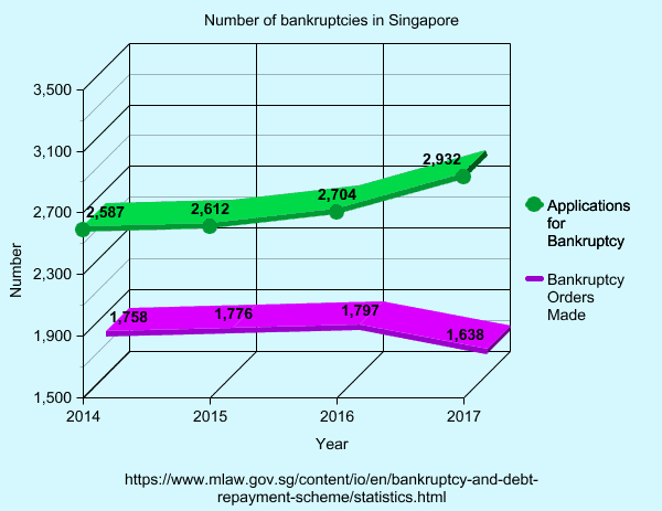 number of bankurptcies in Singapore