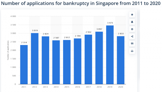 bankruptcy applications Singapore 2011 to 2020