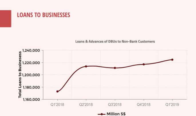 MAS total loans to businesses