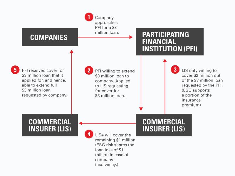 LIS+ trade loan