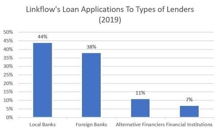 lenders segment