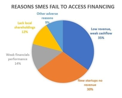 reasons SMEs can't access financing