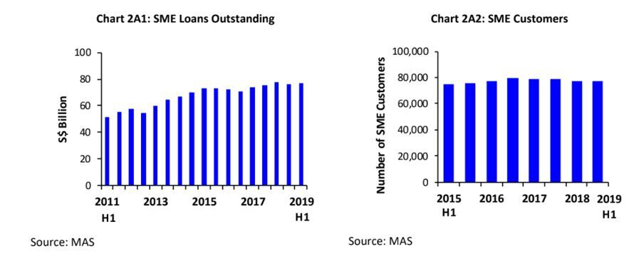 sme loans outstanding and customers