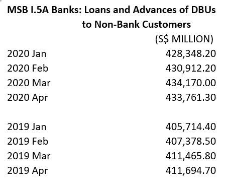 total loans to businesses Jan-April 2020