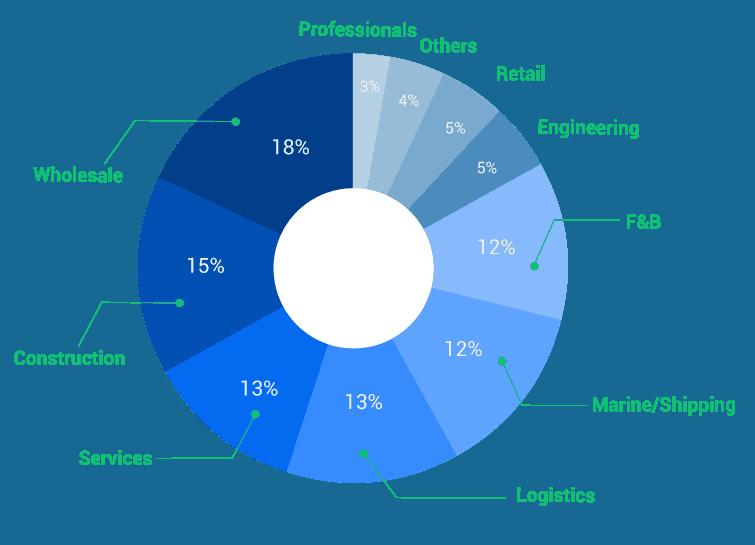 Industries Segments served
