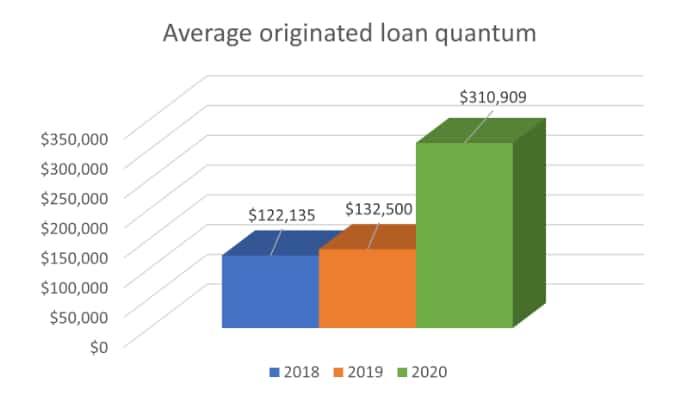average loan quantum