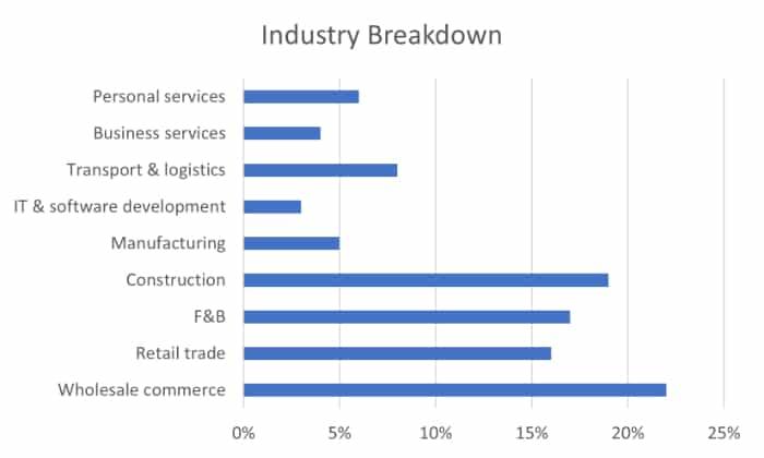 industry breakdown
