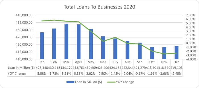 total loans to businesses