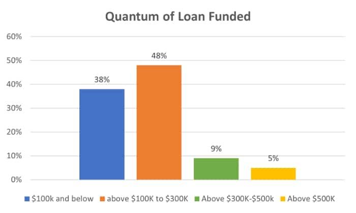 quantum of loan