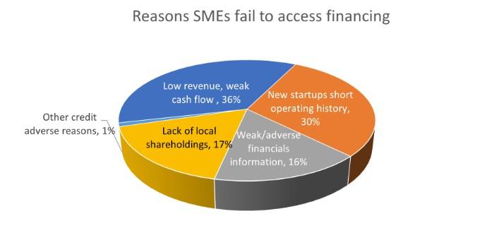 reasons SMEs fail access financing