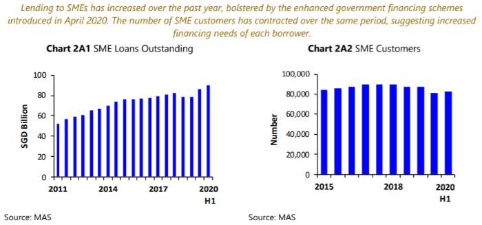 SME customers and loans outstanding