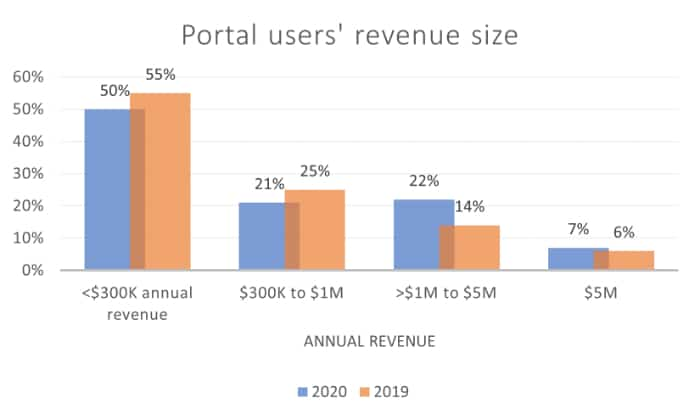 users revenue size