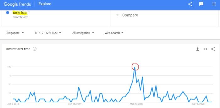 sme loan search trend