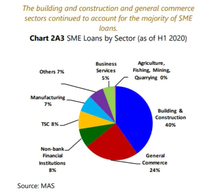 SME loans by sector